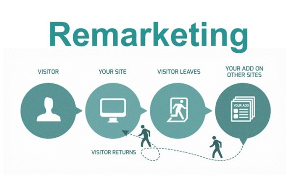 What is Remarketing (or Retargeting)?